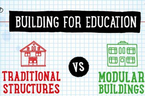 modular buildings, modular classrooms, portable buildings